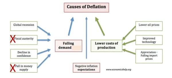 Causes of deflation www.gllidepathwm.com
