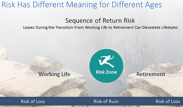 risk3 www.glidepathwm.com