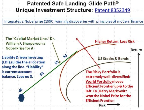 safe landing www.glidepathwm.com